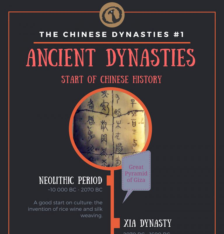 Chinese ancient dynasties timeline