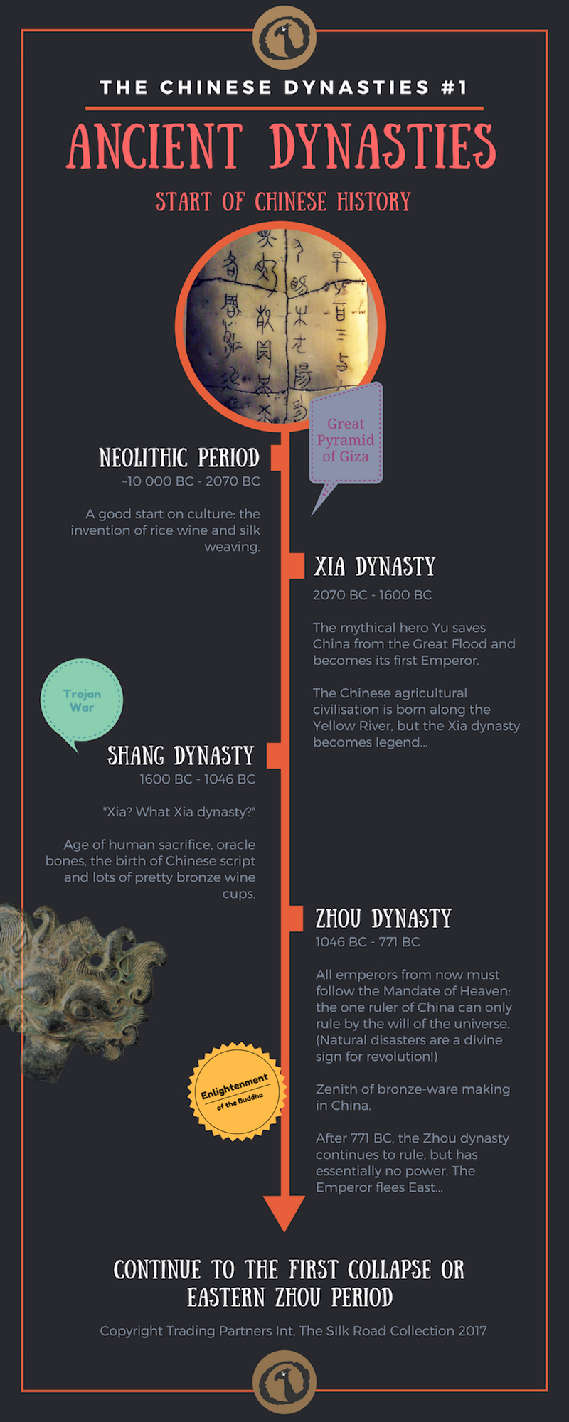 Timeline image of The Chinese Dynasties: Start of Chinese history
