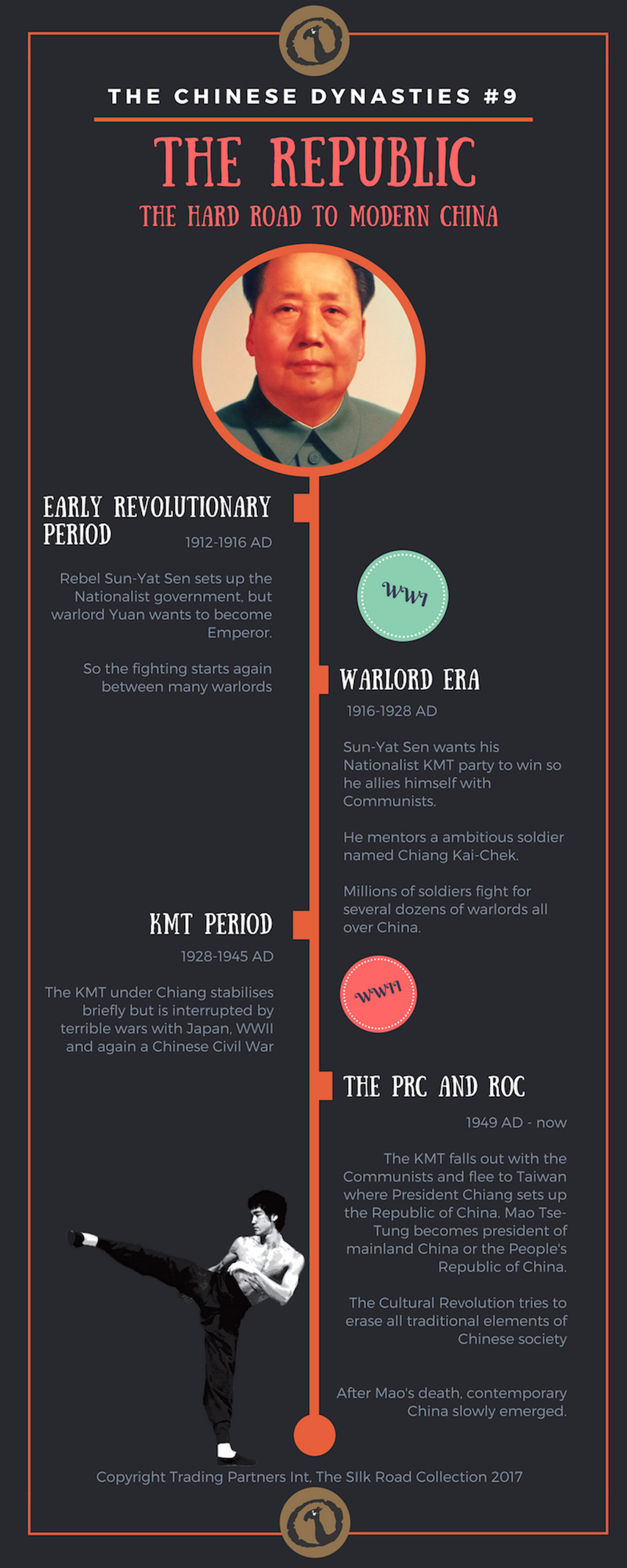 Timeline image of The Chinese Dynasties: The Republic - The hard road to modern China