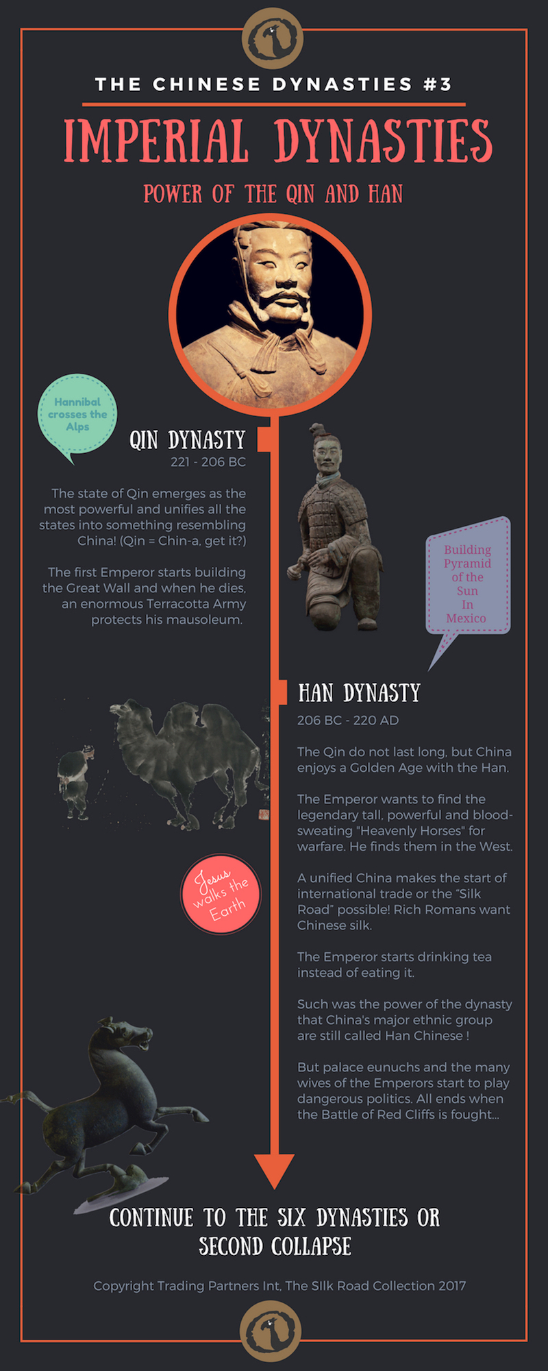 Timeline image of The Chinese Dynasties: Imperial Dynasties - Power of the Qin and Han