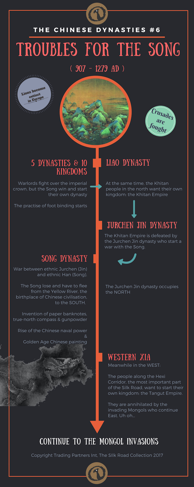 Timeline image of The Chinese Dynasties: Troubles for the Song